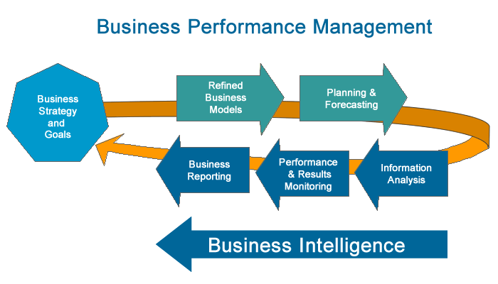 business process management case studies Representing a broad range of management subjects, the icmr case of business strategy case studies and research case studies: purchase process.