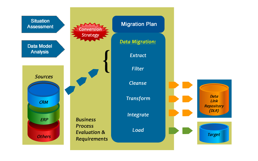Data conversion migration strategy