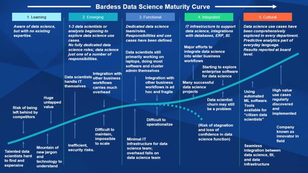 data science maturity curve