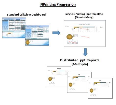 NPrinting Progression