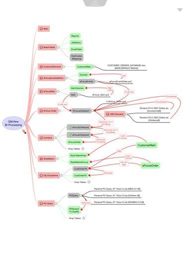 Qlikview Process Visualization