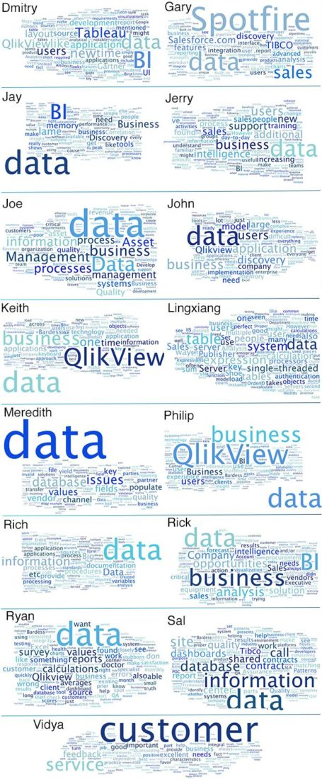 bardess-consultants-word-cloud