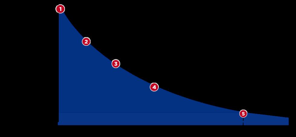 spotfire-graph2
