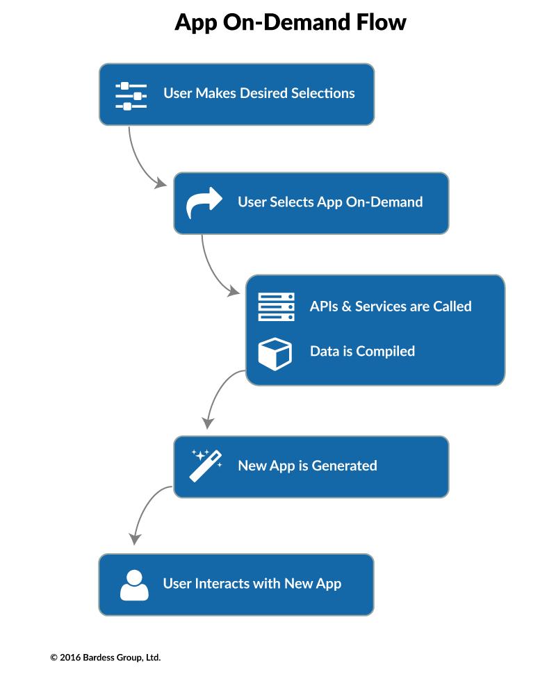 App-On-Demand_Flow