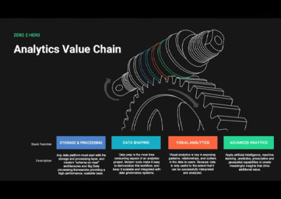 The Analytics Value Chain